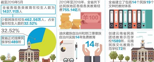 云南民族教育體系初步形成
